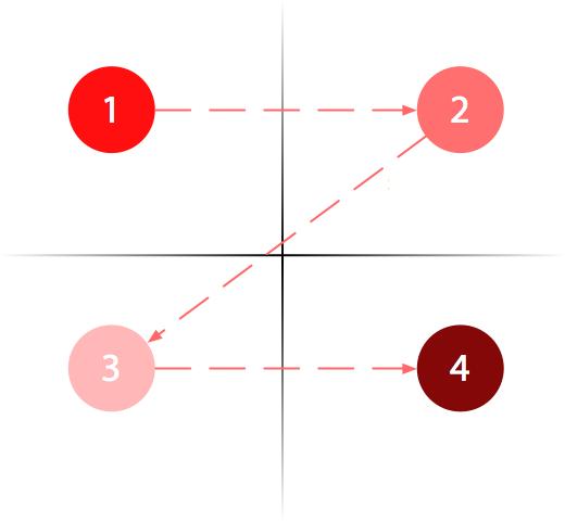 user experience i gutenbergov dijagram