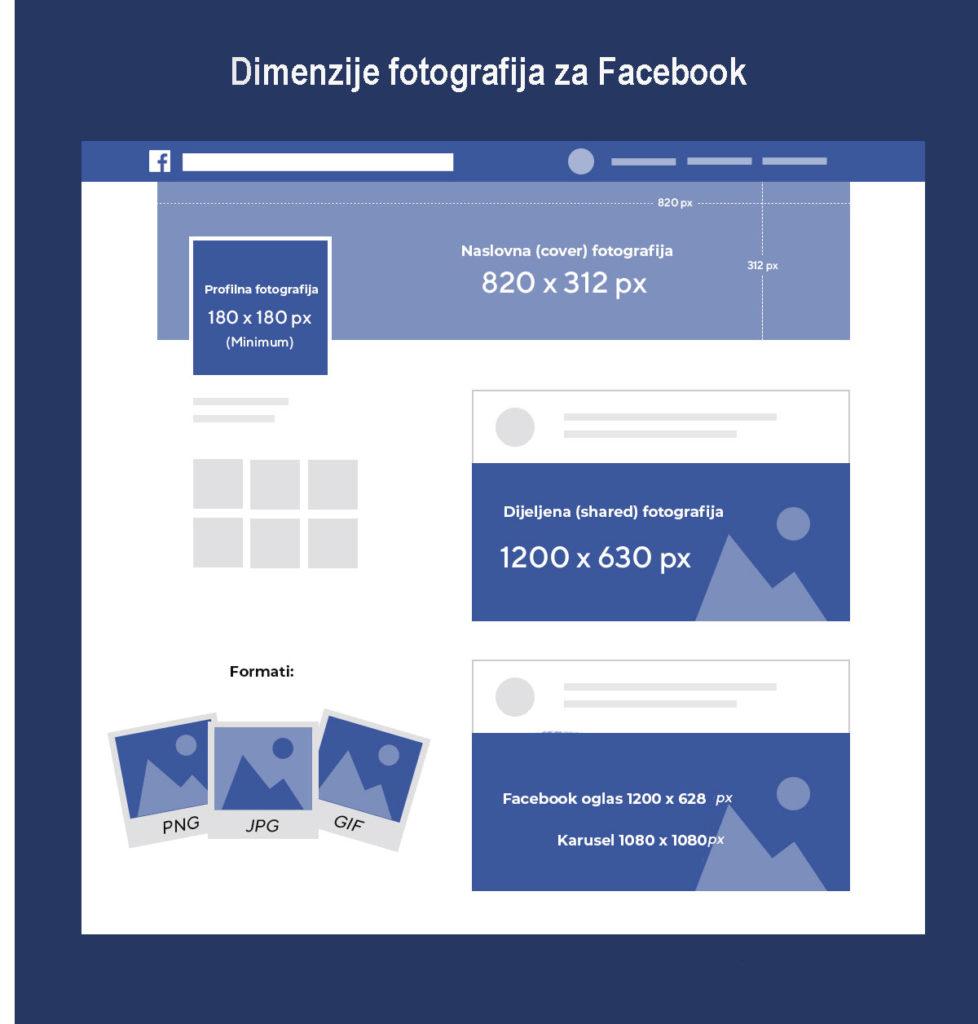 dimenzije fotografija za Facebook