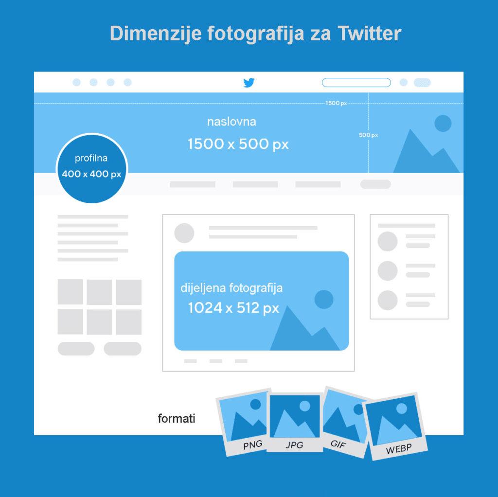 dimenzije fotografija za Twitter
