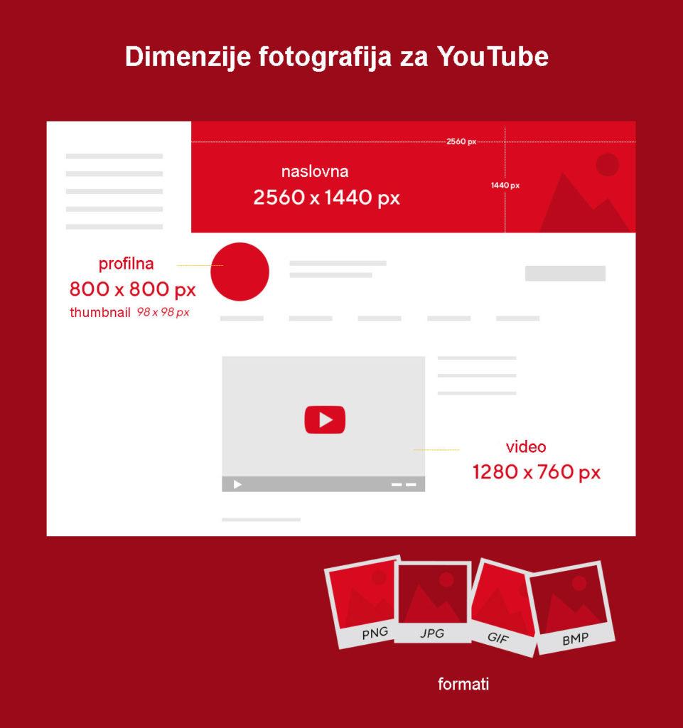 dimenzije fotografija za youtube