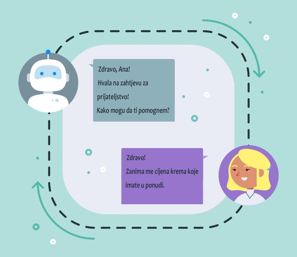 personalizovani chatbotovi na društvenim mrežama