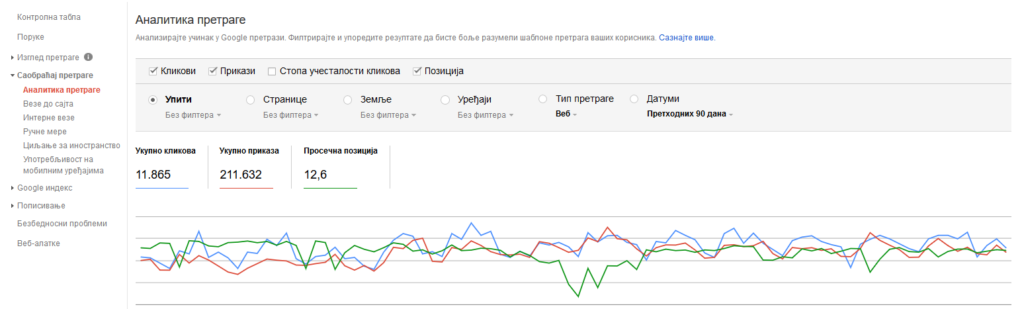 kako povećati posjete sajtu - analitika pretrage