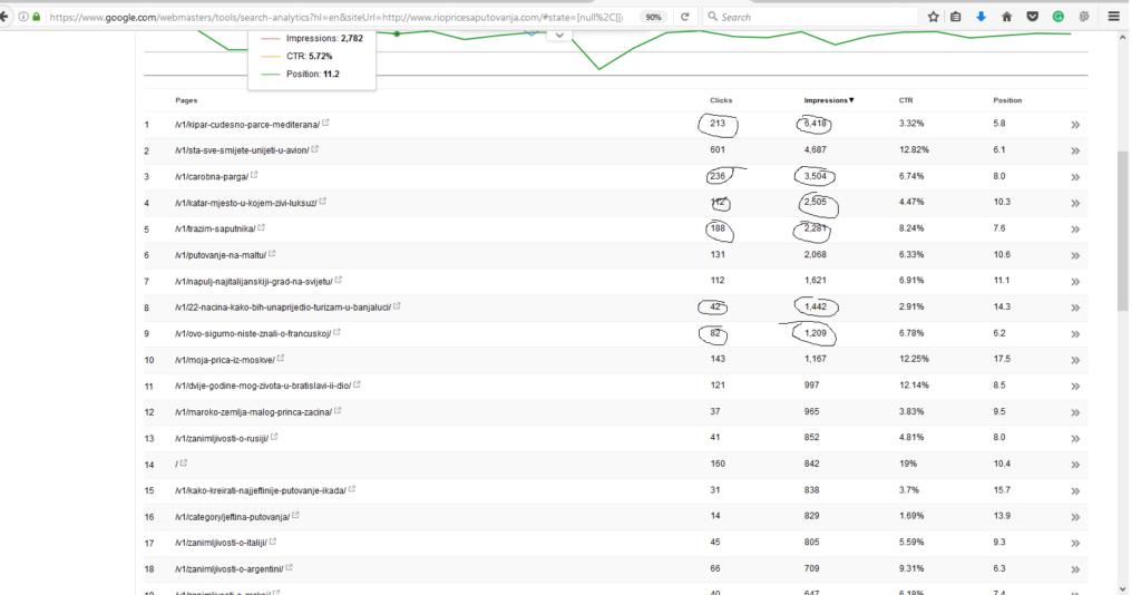 kako povećati posjete sajtu - impresije