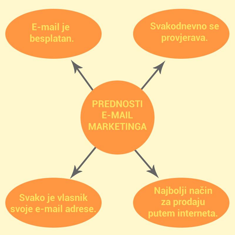 Prednosti e-mail marketinga.